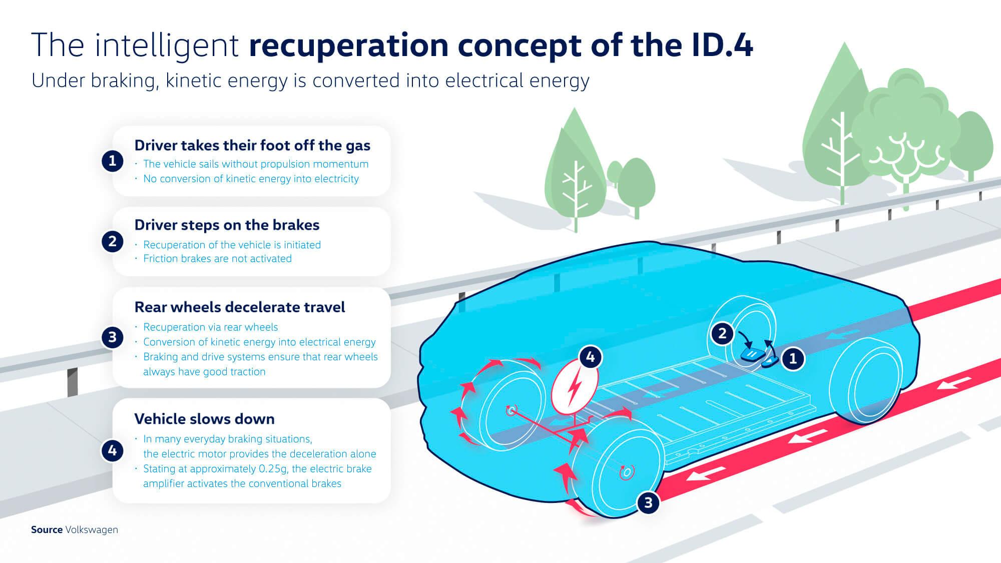 Ο έξυπνος τρόπος ανάκτησης ενέργειας του ID.4