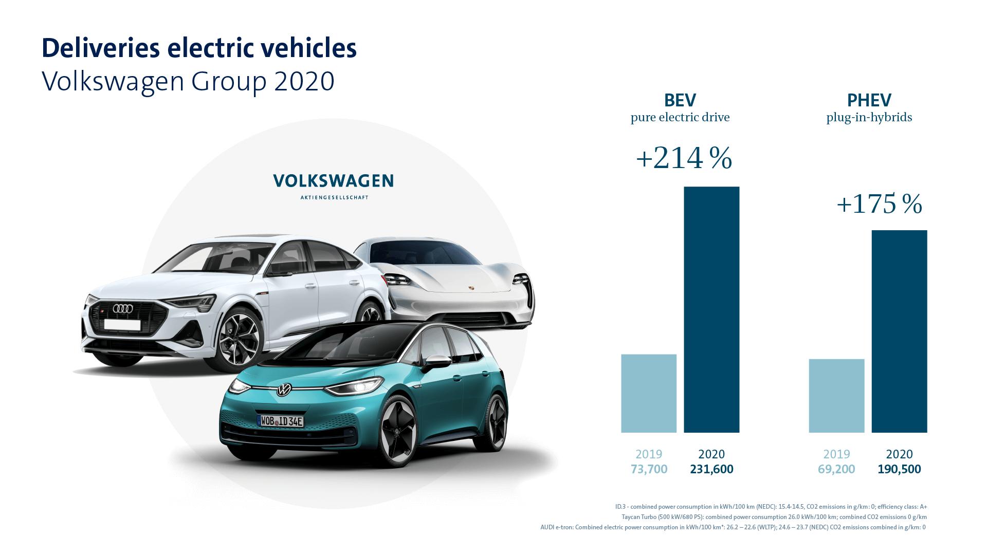 Παραδόσεις ηλεκτρικών οχημάτων - Volkswagen Group 2020 e-offensive