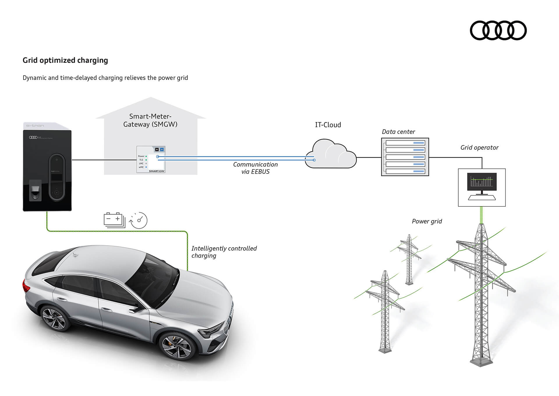 Audi e-tron grid optimized charging