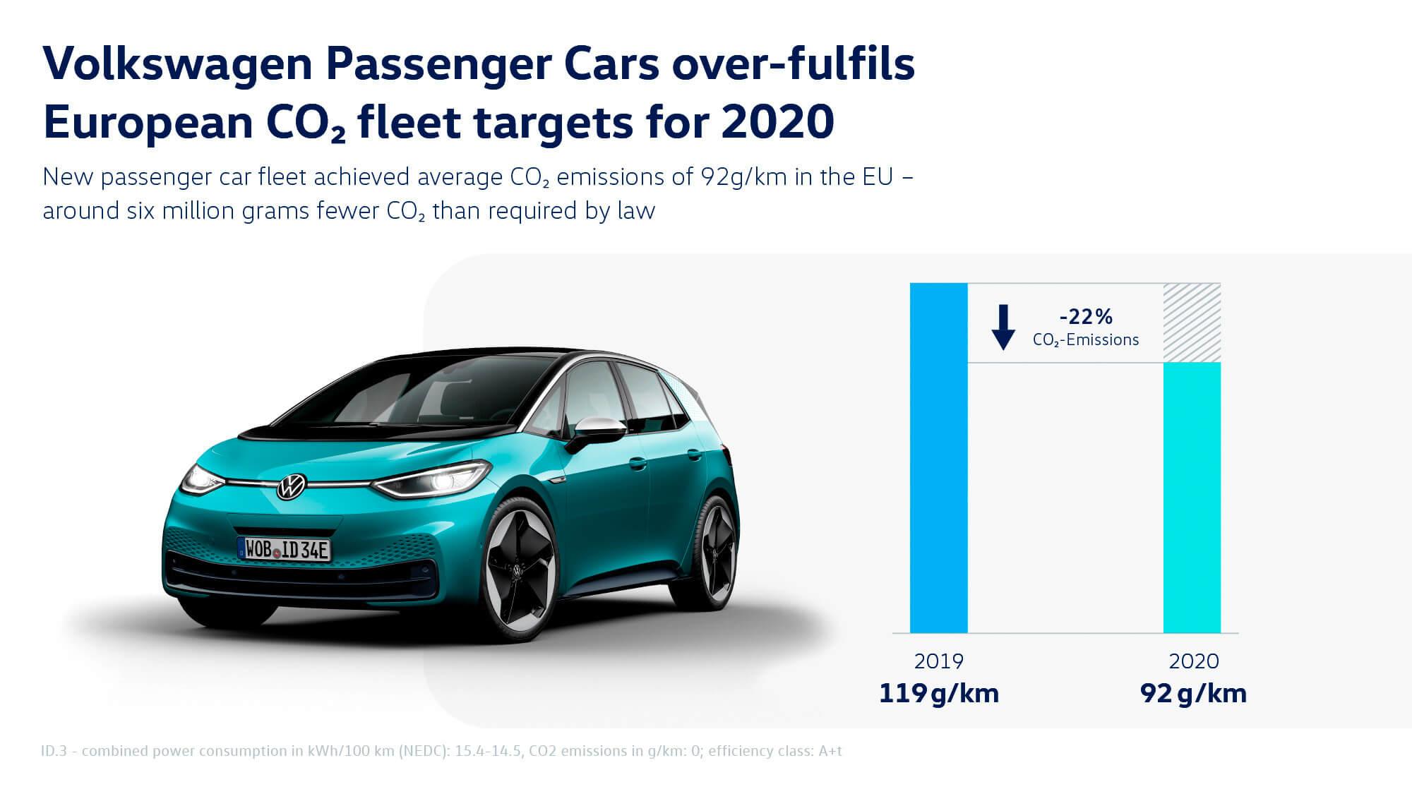 Volkswagen Group - Μείωση του CO2 το 2020