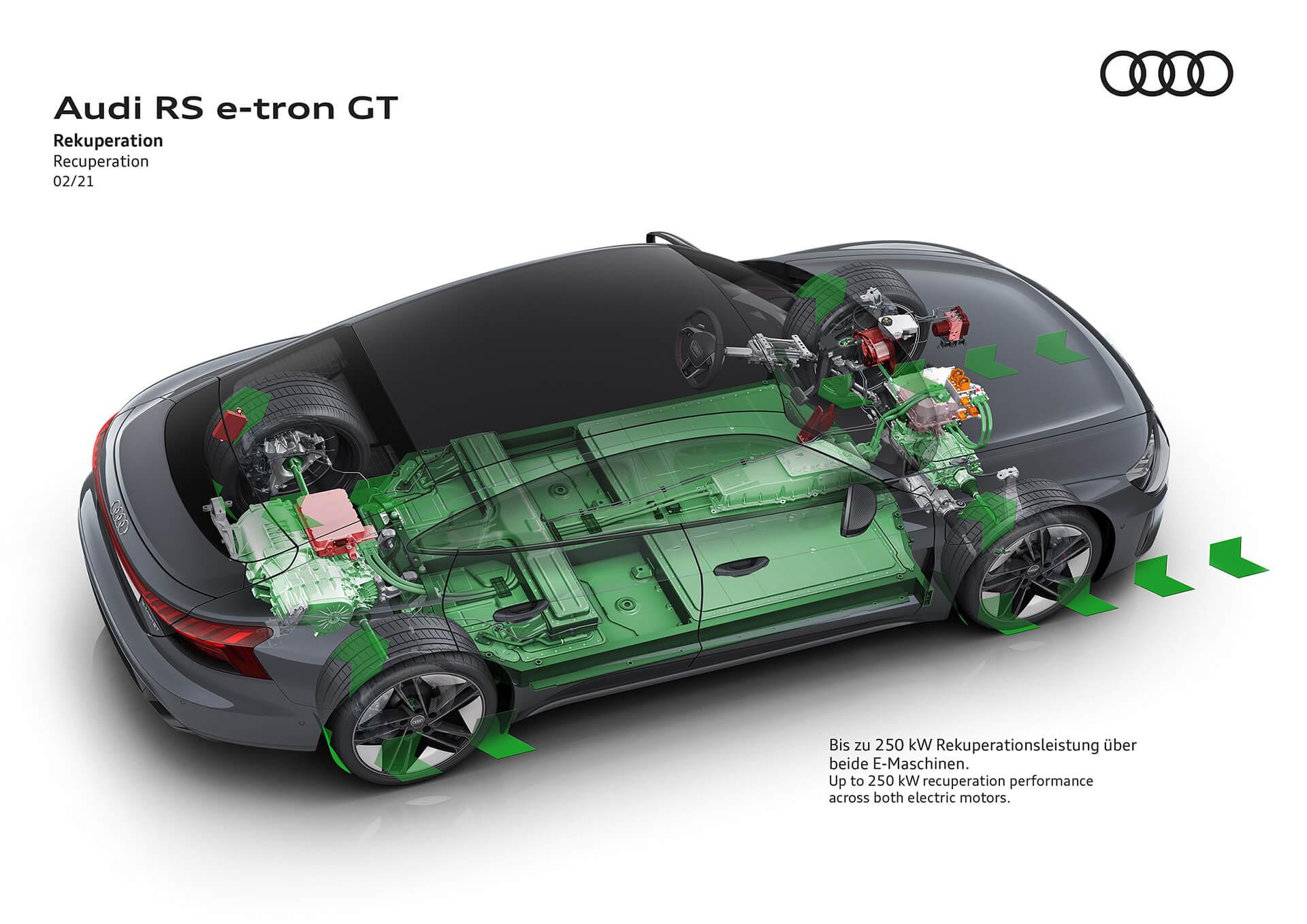 Audi RS e-tron GT - Ανάκτηση ενέργειας