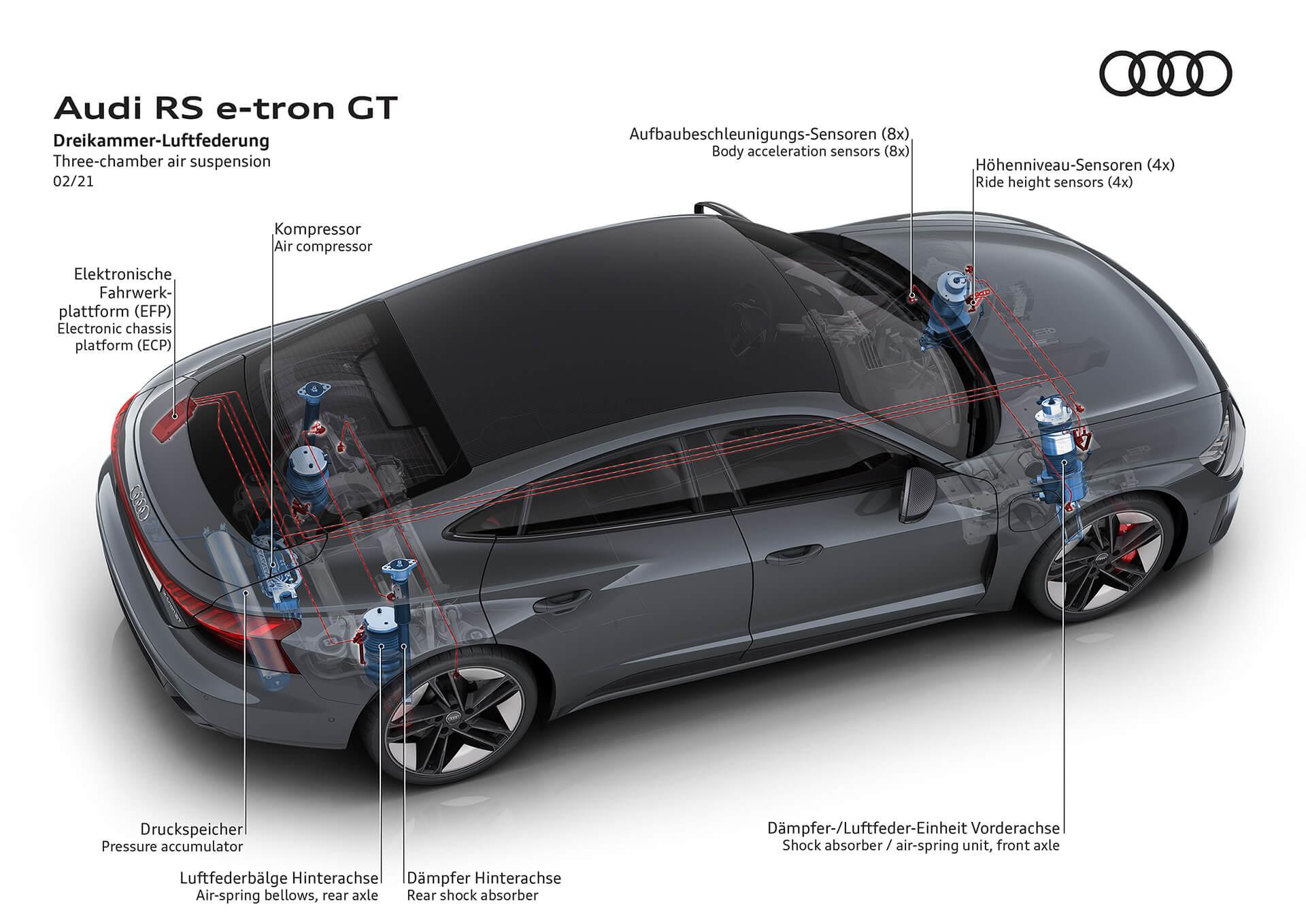 Audi RS e-tron GT - Ανάρτηση