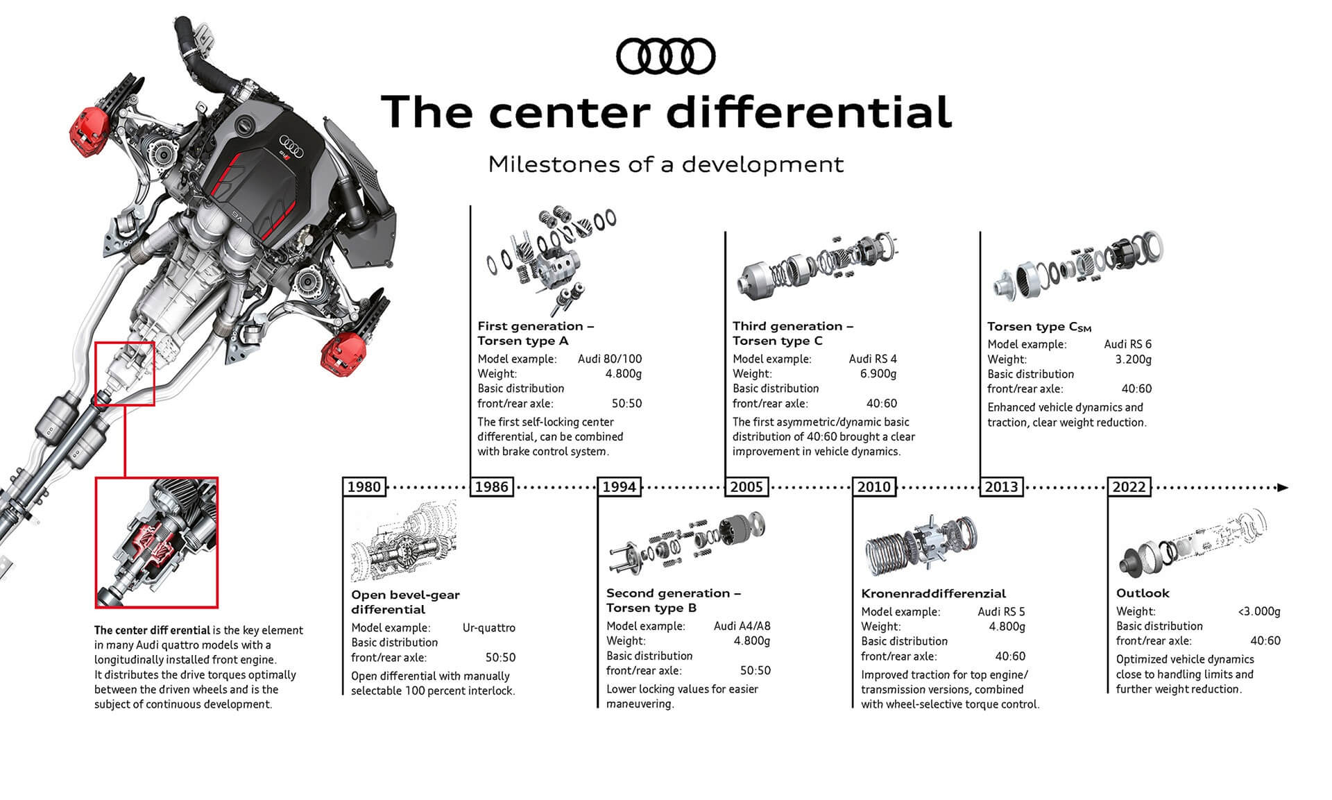 Audi Quattro - Ορόσημα κατασκευής