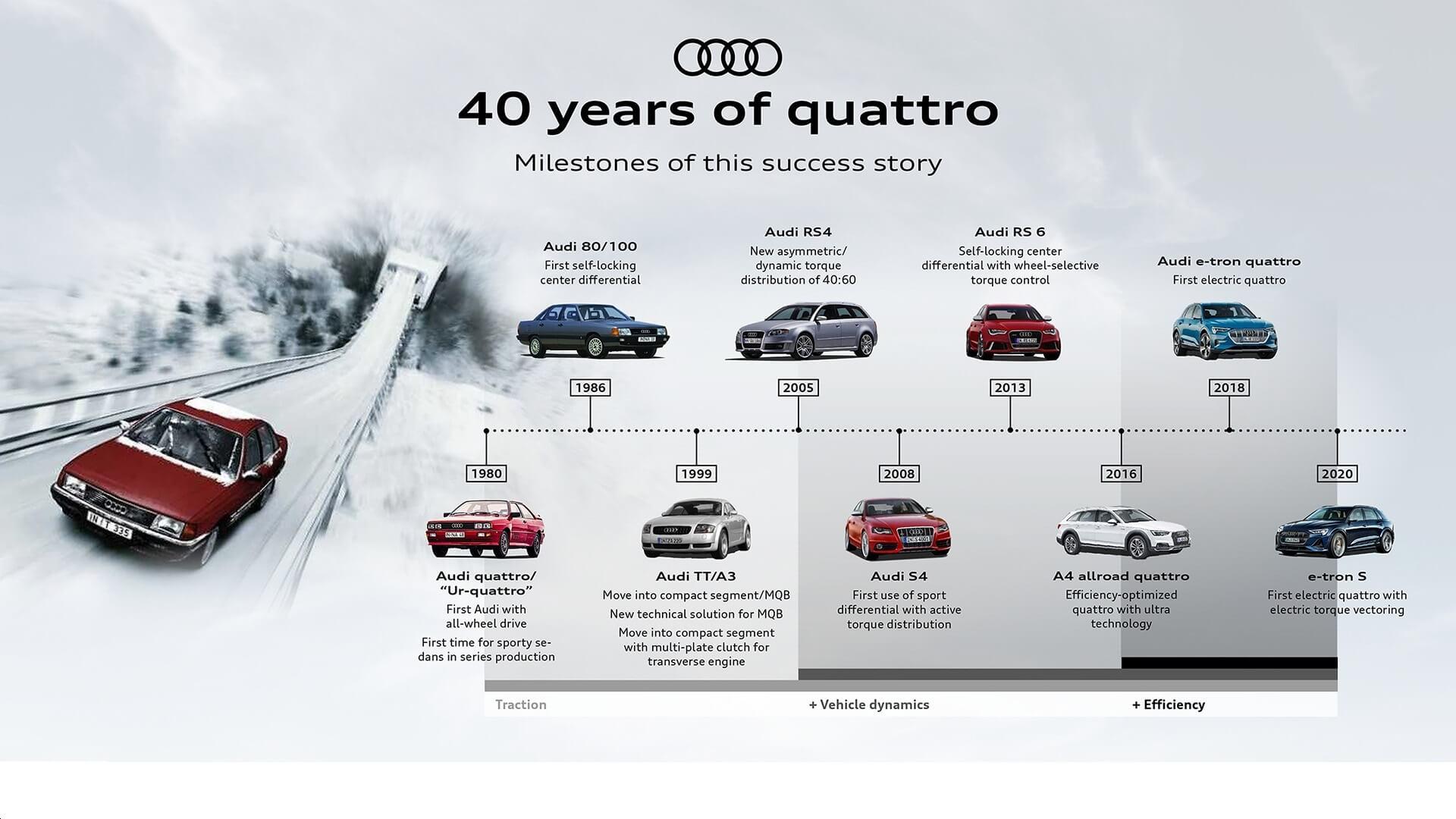 Audi Quattro - 40 χρόνια - Ορόσημα σε χρονοδιάγραμμα