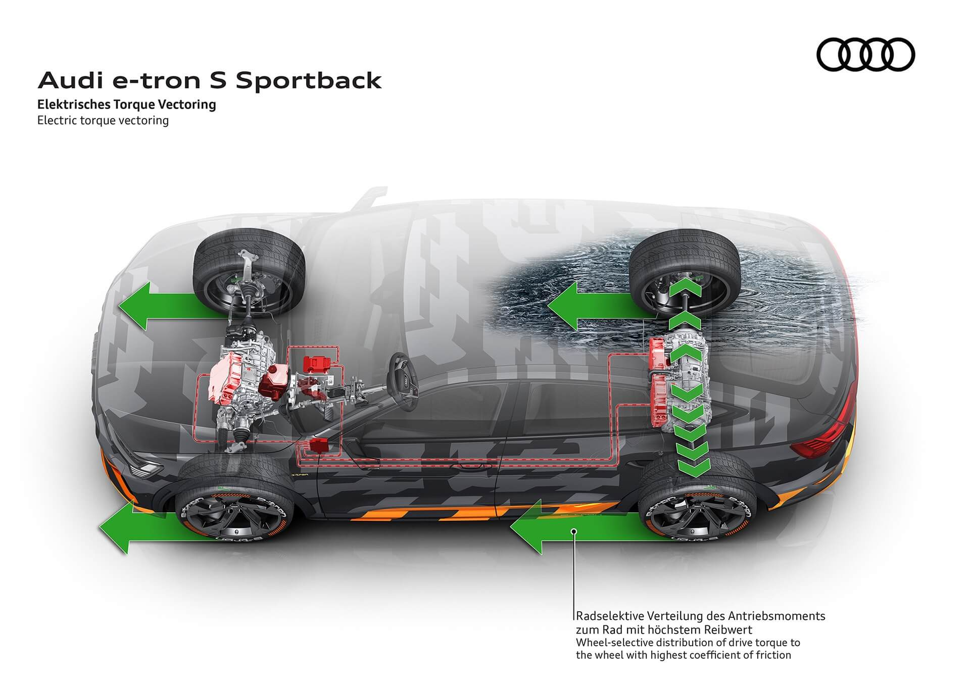 Audi e-tron S Sportback - Ηλεκτρική κατανομή ροπής