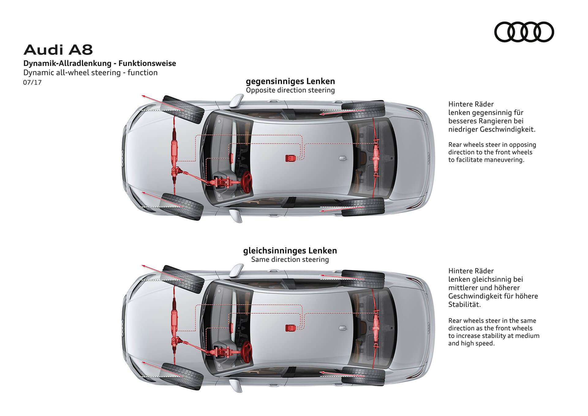 Audi A8 - δυναμική τετραδιεύθυνση