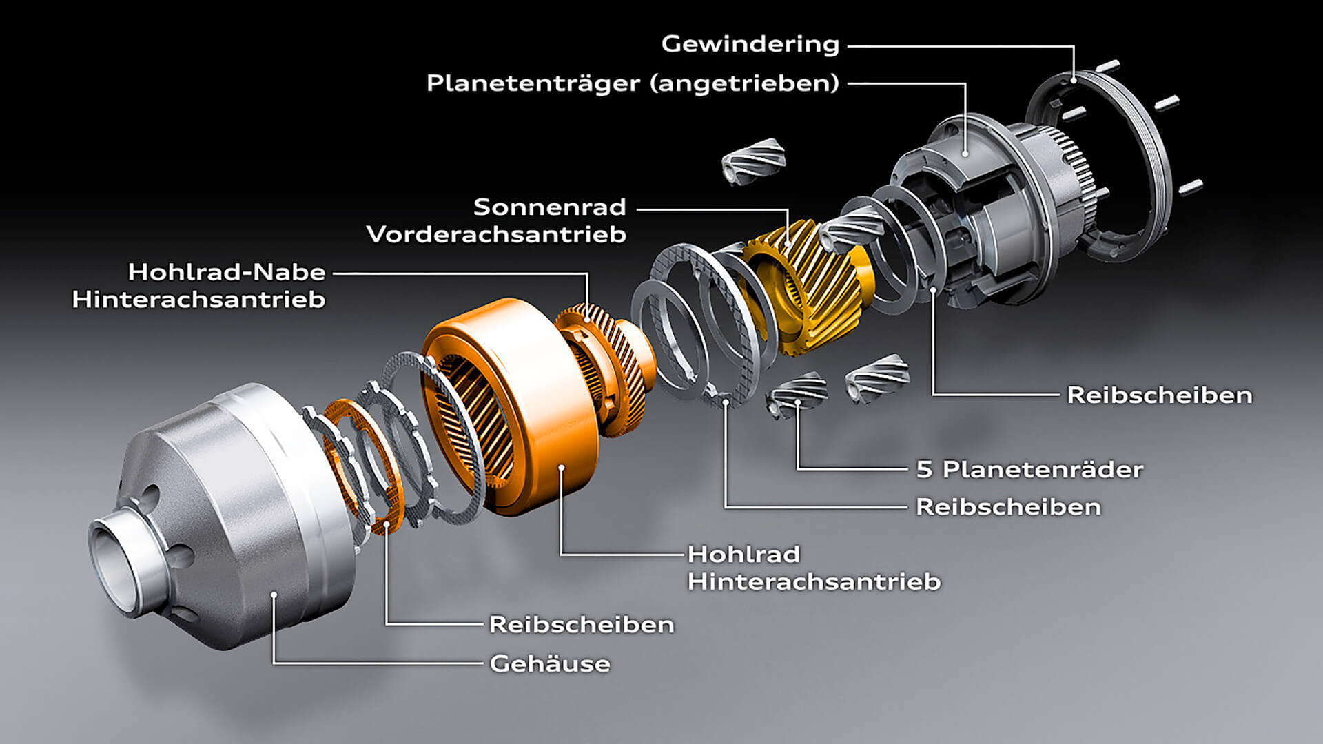 Βασική κατανομή του μπλοκέ κεντρικού διαφορικού σε μοντέλα Audi