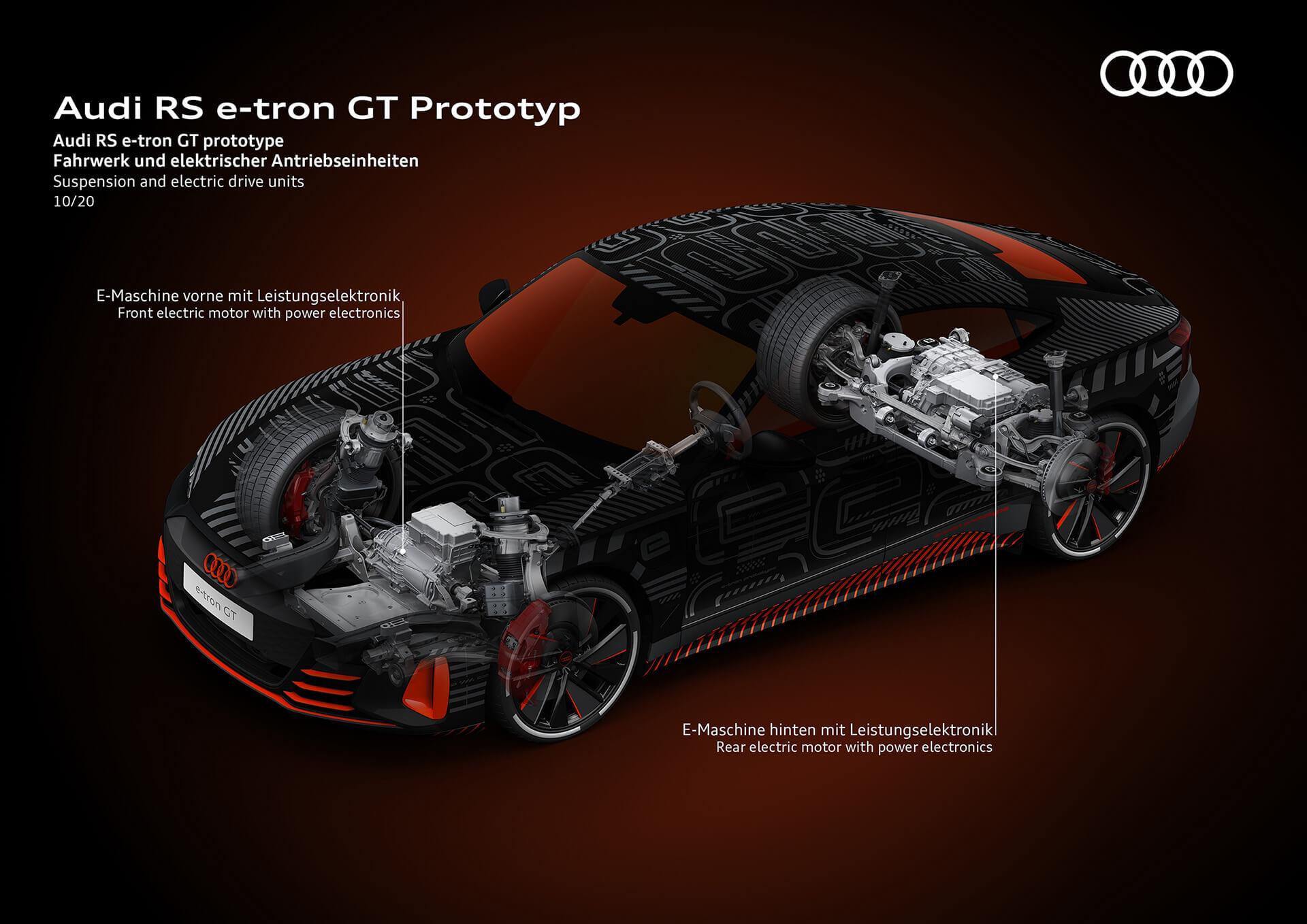 AUDI RS e-tron GT - Ανάρτηση και μονάδες ηλεκτροκίνησης