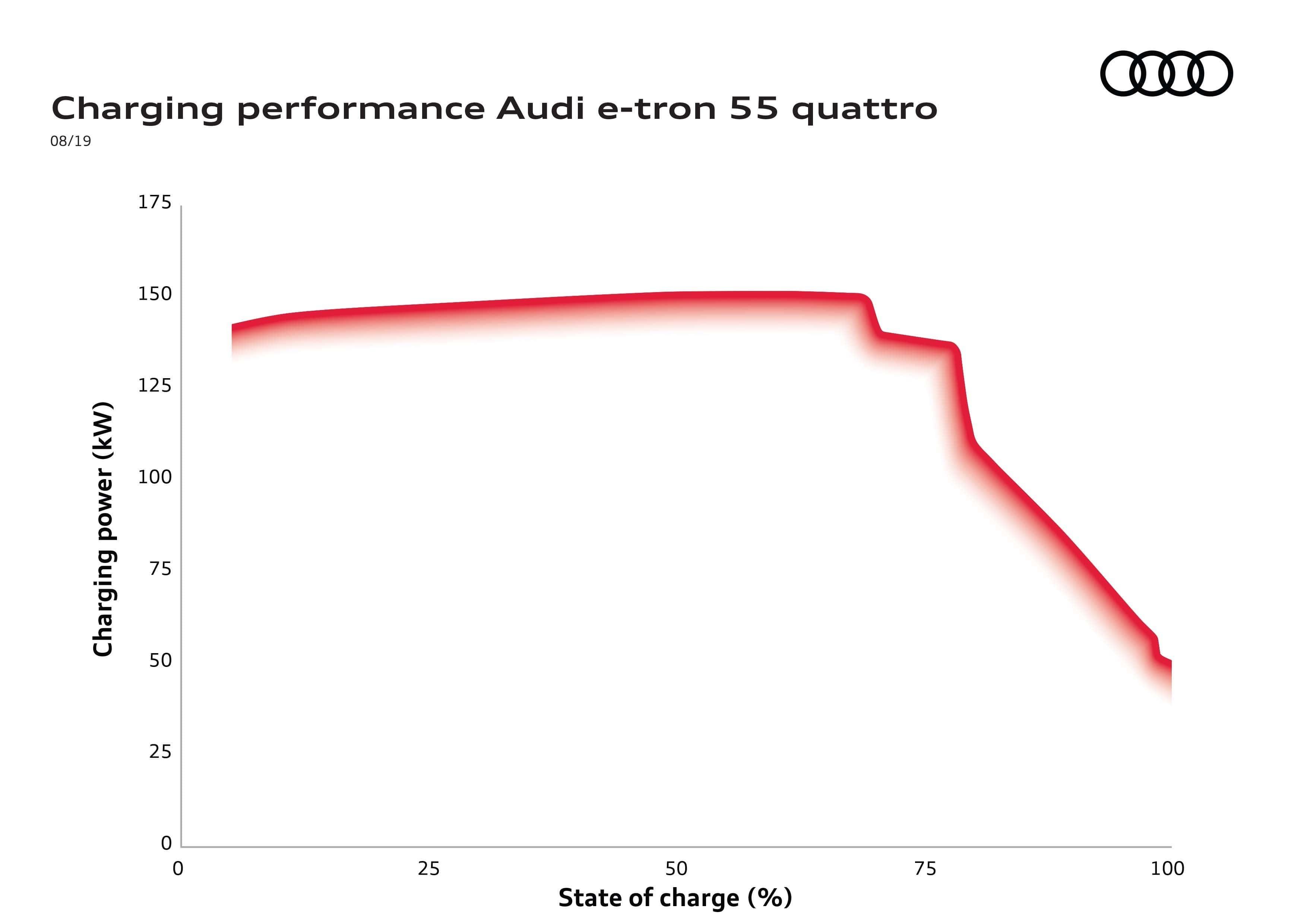 Audi e-tron υπεροχή στην ταχύτητα φόρτισης - Καμπύλη φόρτισης