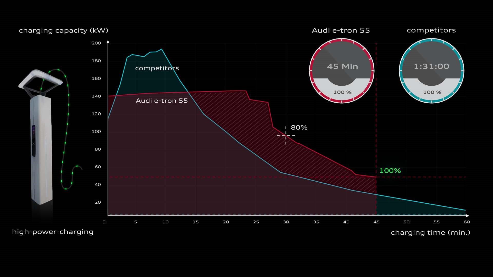 Γραφική παράσταση καμπύλης φόρτισης του Audi e-tron σε σύγκριση με τους ανταγωνιστές του