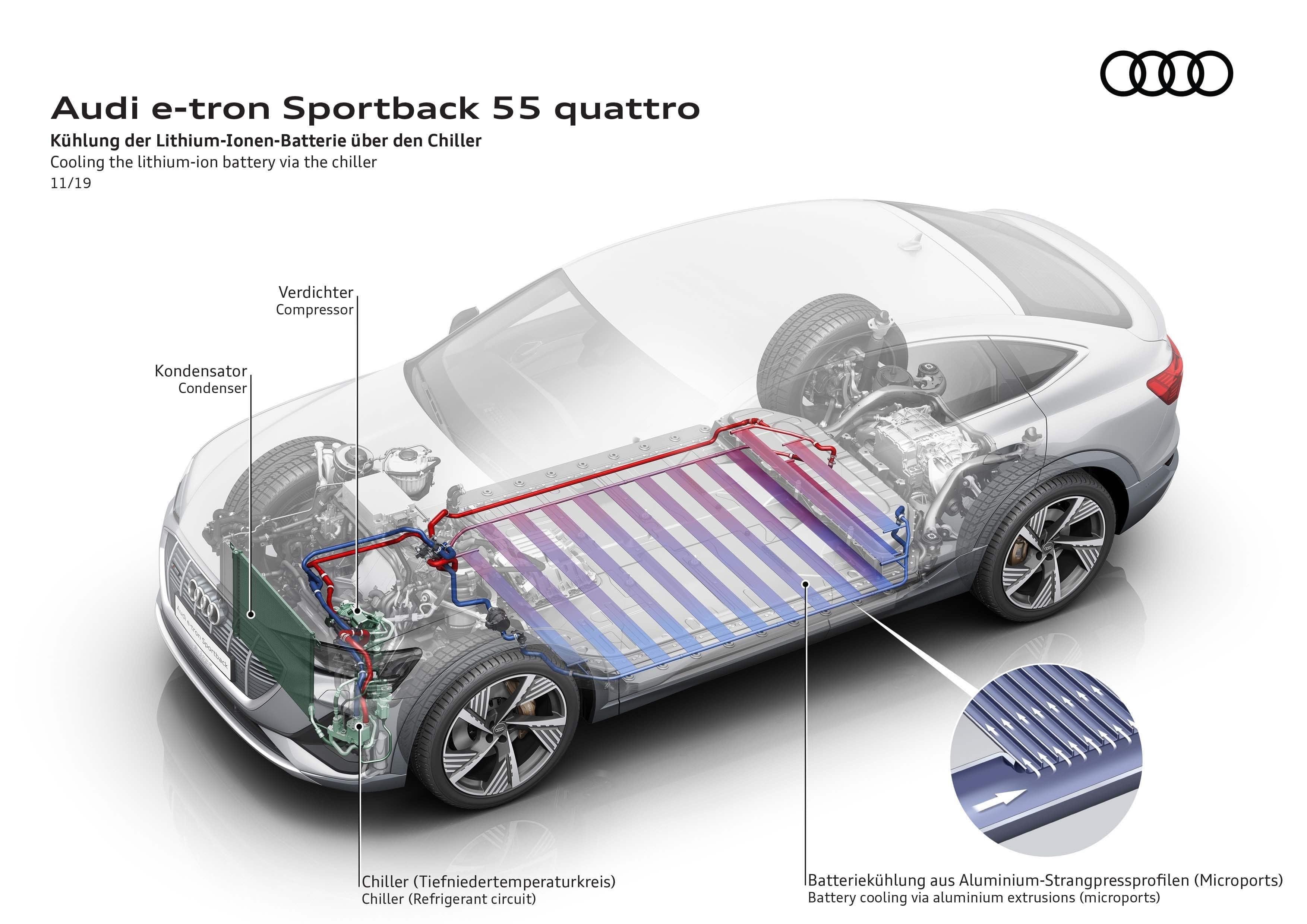 Audi e-tron γρήγορη φόρτιση - Προηγμένη θερμική διαχείριση