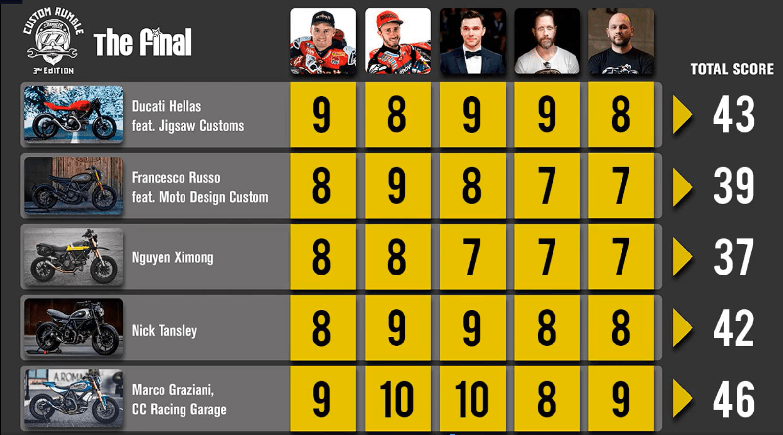 Ducati Custom Rumble διαγωνισμός - Πίνακας βαθμολογίας
