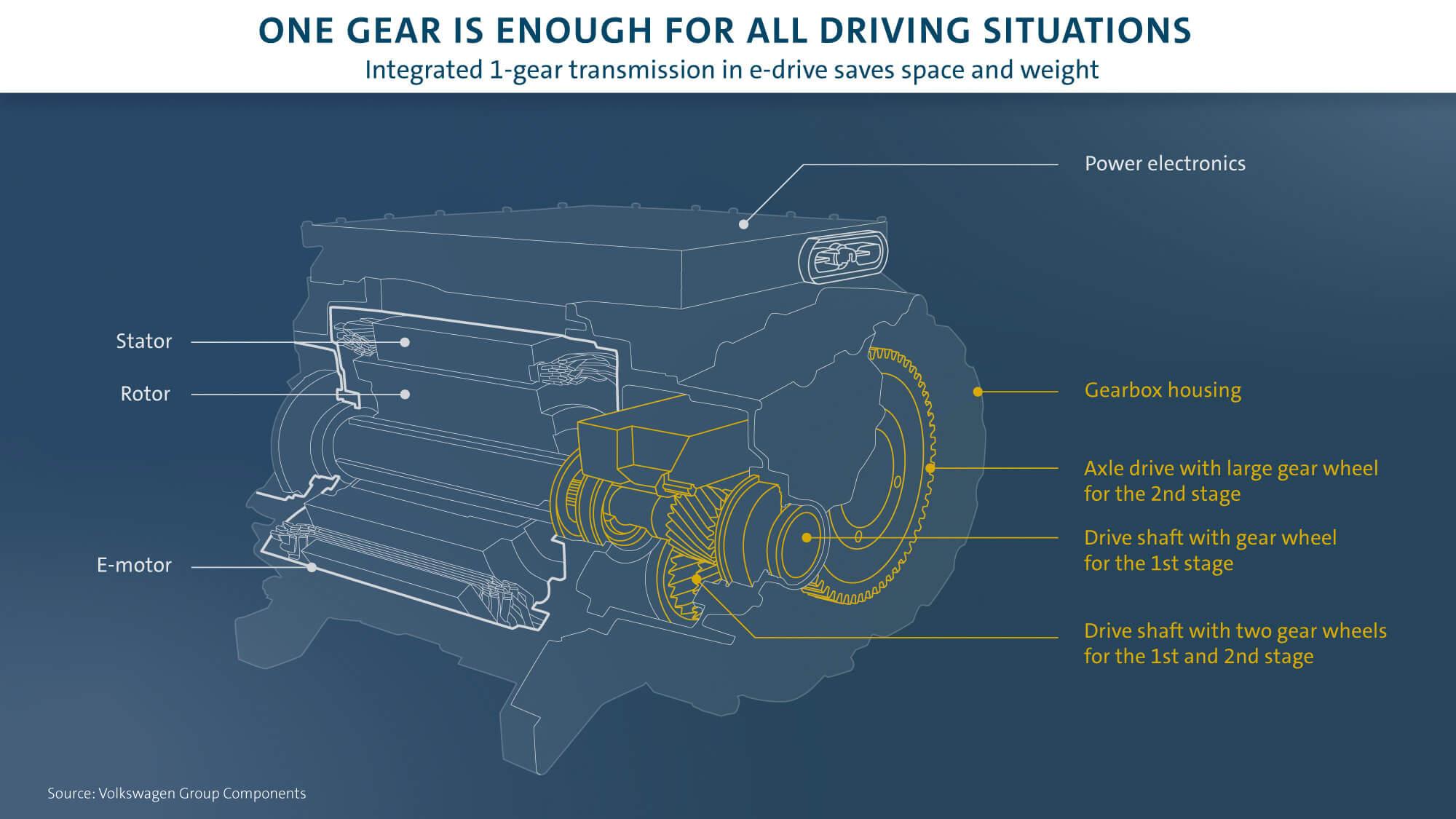 Ενσωματωμένο κιβώτιο μίας σχέσης στα ηλεκτρικά κινητήρια συστήματα - Πηγή: Volkswagen Group