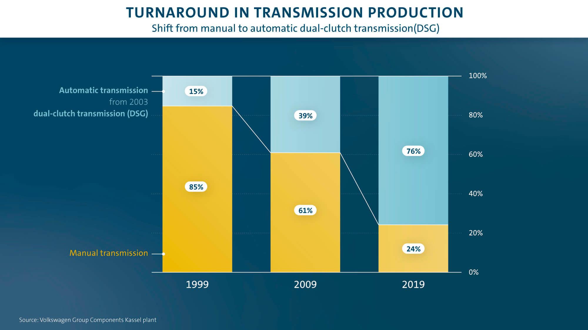 Γράφημα μεταστροφής στην παραγωγή συστημάτων μετάδοσης - Αλλαγή από χειροκίνητο σε αυτόματο. Πηγή: Volkswagen Group Εργοστάσιο Kassel