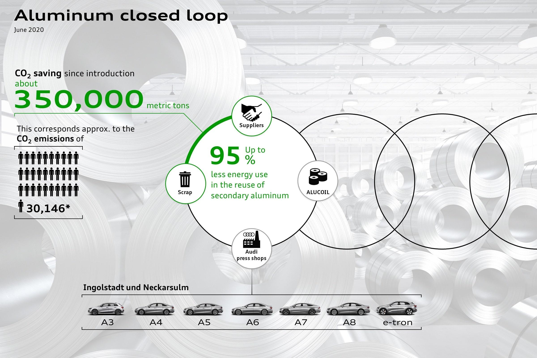 Ανακύκλωση αλουμινίου «κλειστού βρόχου» σε εργοστάσια της Audi